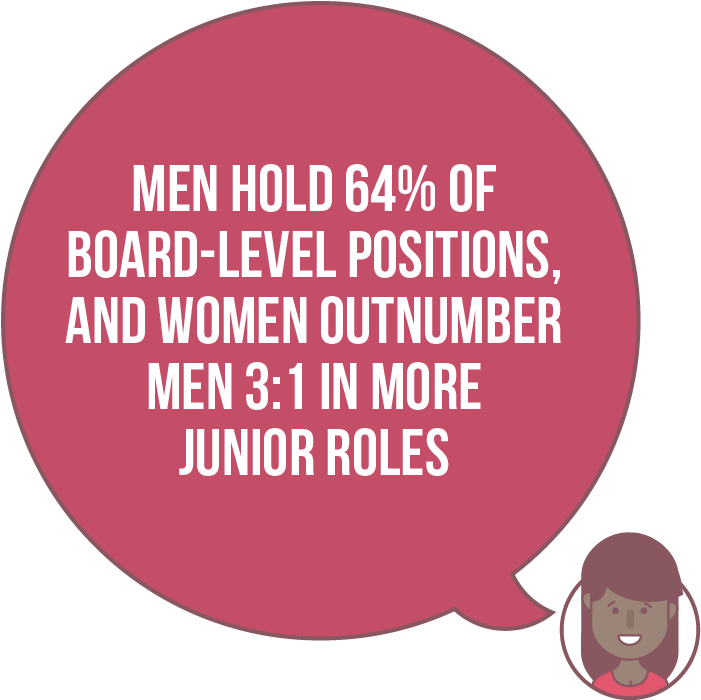 Men hold 64% of Board-level positions, and women outnumber men 3:1 in more junior roles