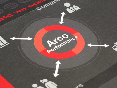 Arco Vision and Strategy Case Study