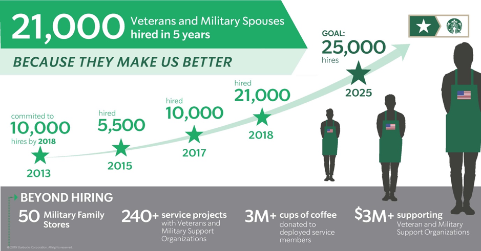 Starbucks Veterans and Military